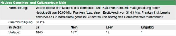 2015.03.08 Abstimmung Kredit